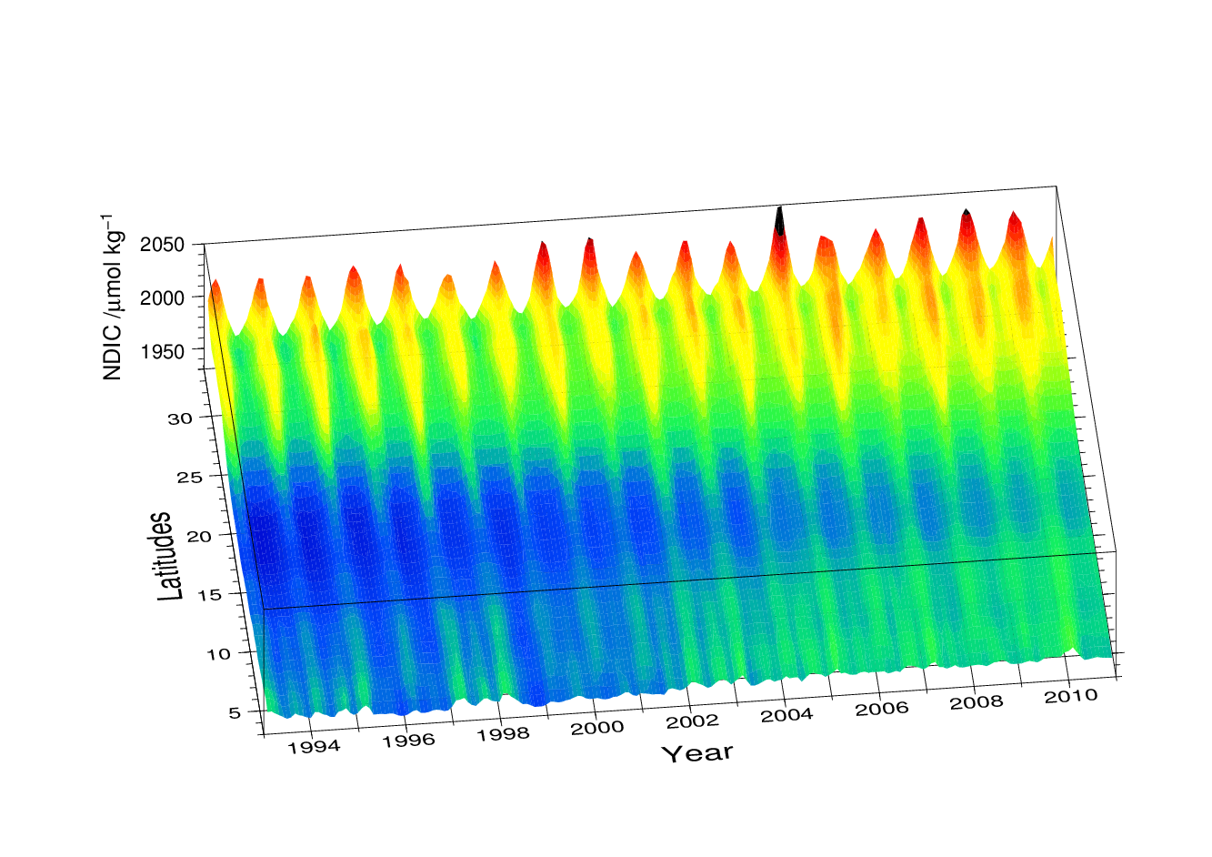 海洋混合学の創設:物質循環・気候・生態系の維持と長周期変動の解明